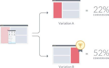 Schematische Darstellung eines A/B-Tests